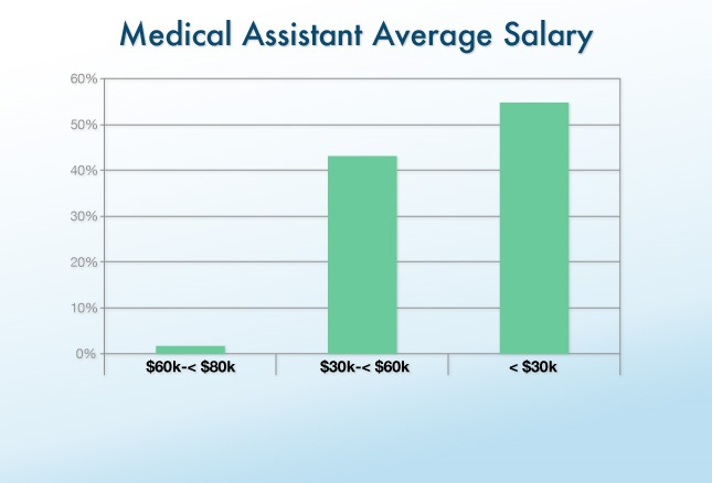 How Much do Medical Assistants Make?